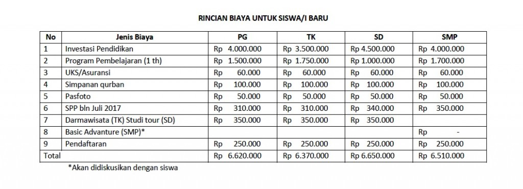 Rincian Biaya PPDB 2017